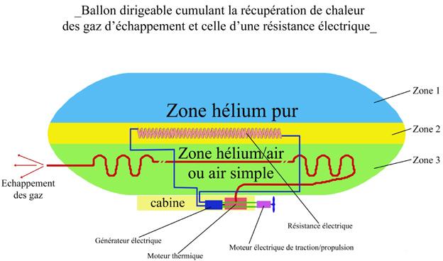ballon dirigeable moteur